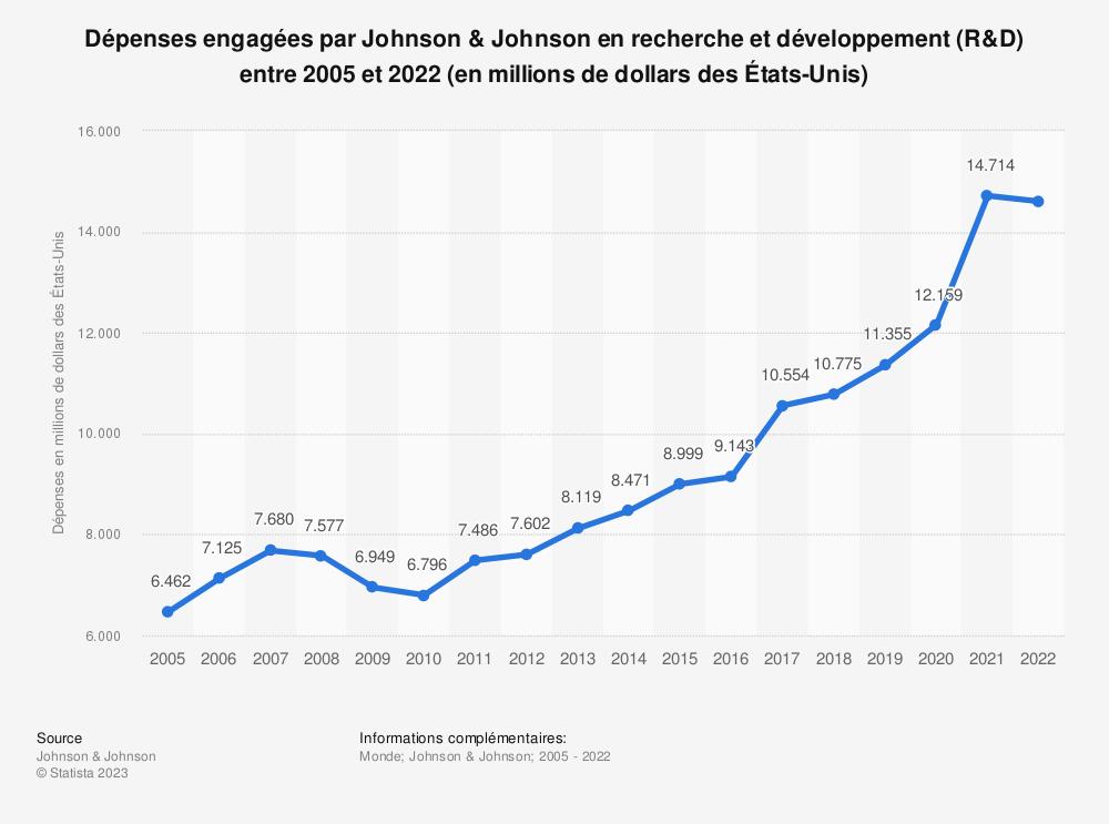 Statistique: Dépenses engagées par Johnson & Johnson en recherche et développement (R&D) entre 2005 et 2016 (en millions de dollars des États-Unis) | Statista