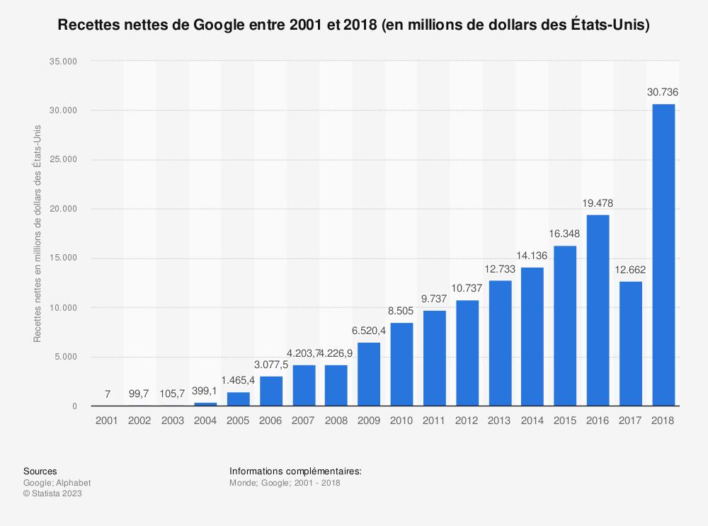 Statistique: Recettes nettes de Google entre 2001 et 2018 (en millions de dollars des États-Unis) | Statista
