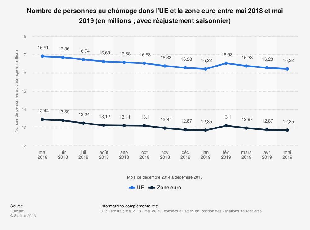 Statistique: Nombre de personnes au chômage dans l'UE et la zone euro entre mai 2018 et mai 2019 (en millions; avec réajustement saisonnier) | Statista