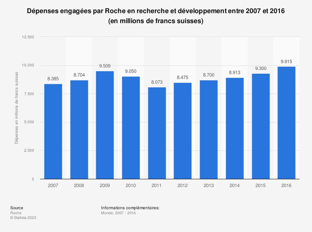 Statistique: Dépenses engagées par Roche en recherche et développement entre 2007 et 2016 (en millions de francs suisses) | Statista