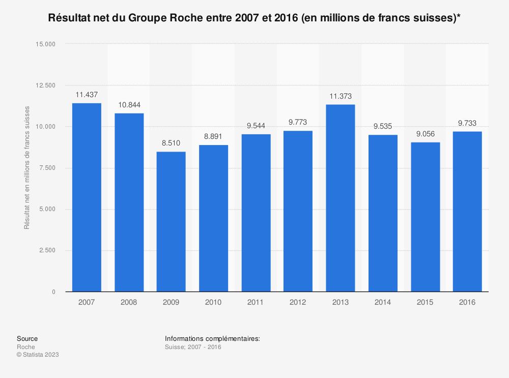 Statistique: Résultat net du Groupe Roche entre 2007 et 2016 (en millions de francs suisses)* | Statista