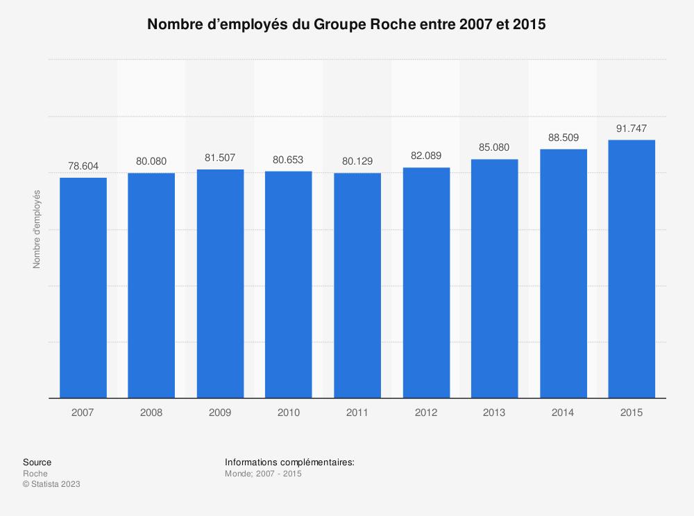 Statistique: Nombre d'employés du Groupe Roche entre 2007 et 2015 | Statista