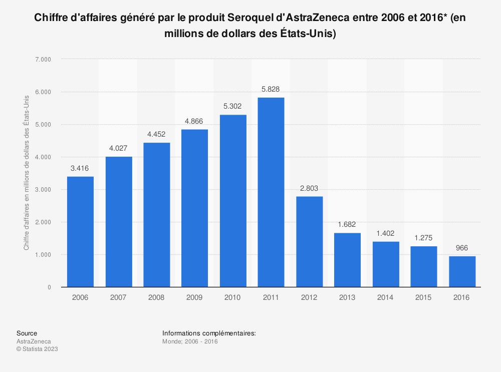 Statistique: Chiffre d'affaires généré par le produit Seroquel d'AstraZeneca entre 2006 et 2016* (en millions de dollars des États-Unis) | Statista