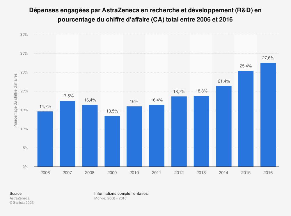 Statistique: Dépenses engagées par AstraZeneca en recherche et développement (R&D) en pourcentage du chiffre d'affaire (CA) total entre 2006 et 2016 | Statista