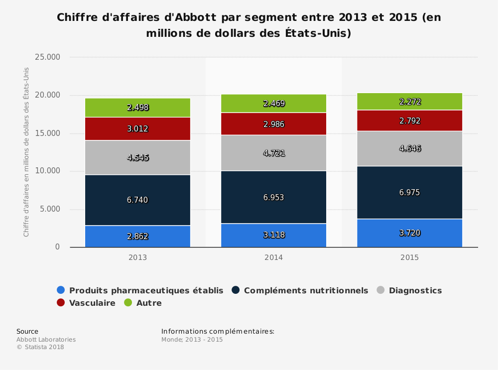 Statistique: Chiffre d'affaires d'Abbott par segment entre 2013 et 2015 (en millions de dollars des États-Unis) | Statista