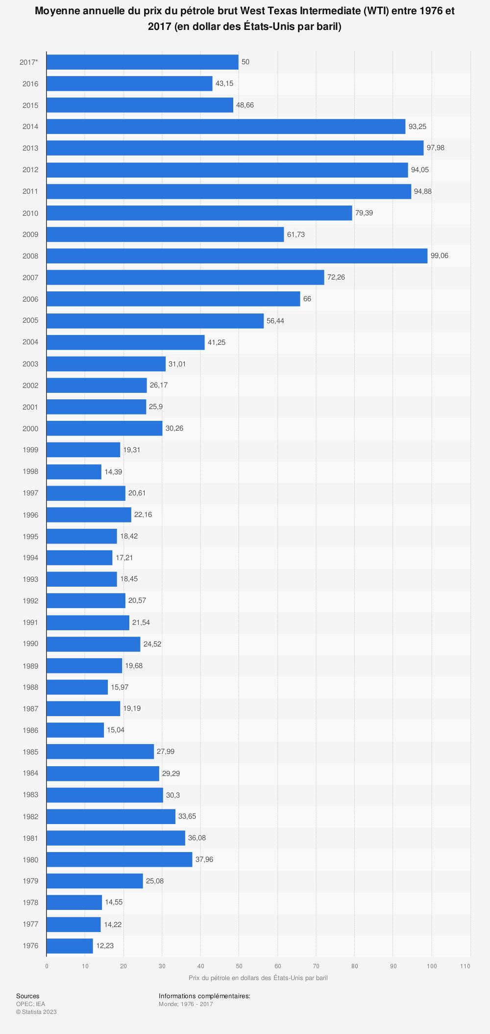 Statistique: Moyenne annuelle du prix du pétrole brut West Texas Intermediate (WTI) entre 1976 et 2017 (en dollar des États-Unis par baril) | Statista