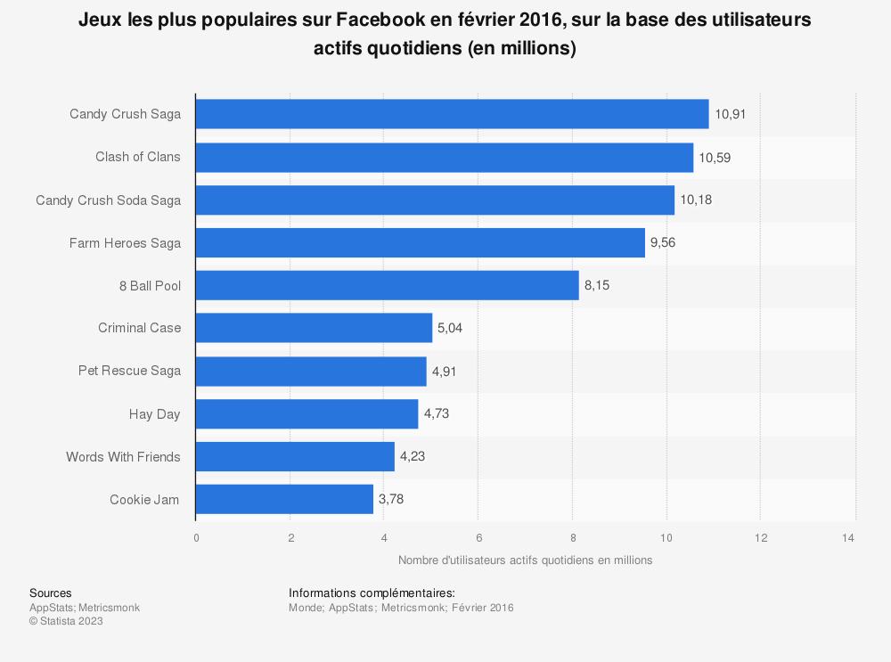 Statistique: Jeux les plus populaires sur Facebook en février2016, sur la base des utilisateurs actifs quotidiens (en millions) | Statista