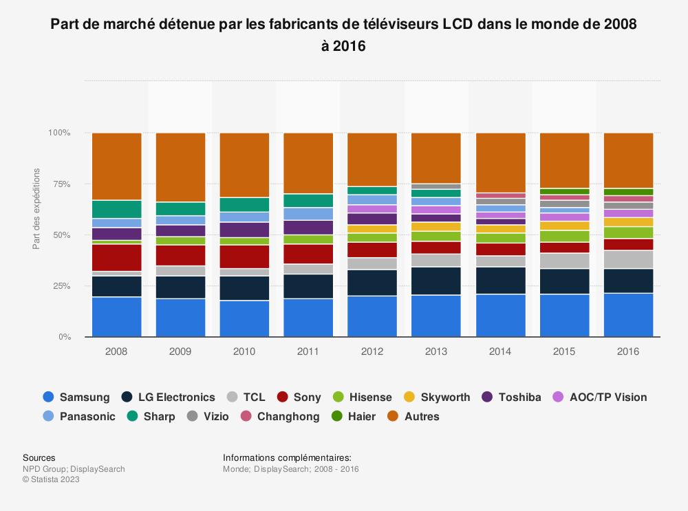 Statistique: Part de marché détenue par les fabricants de téléviseurs LCD dans le monde de 2008 à2016 | Statista