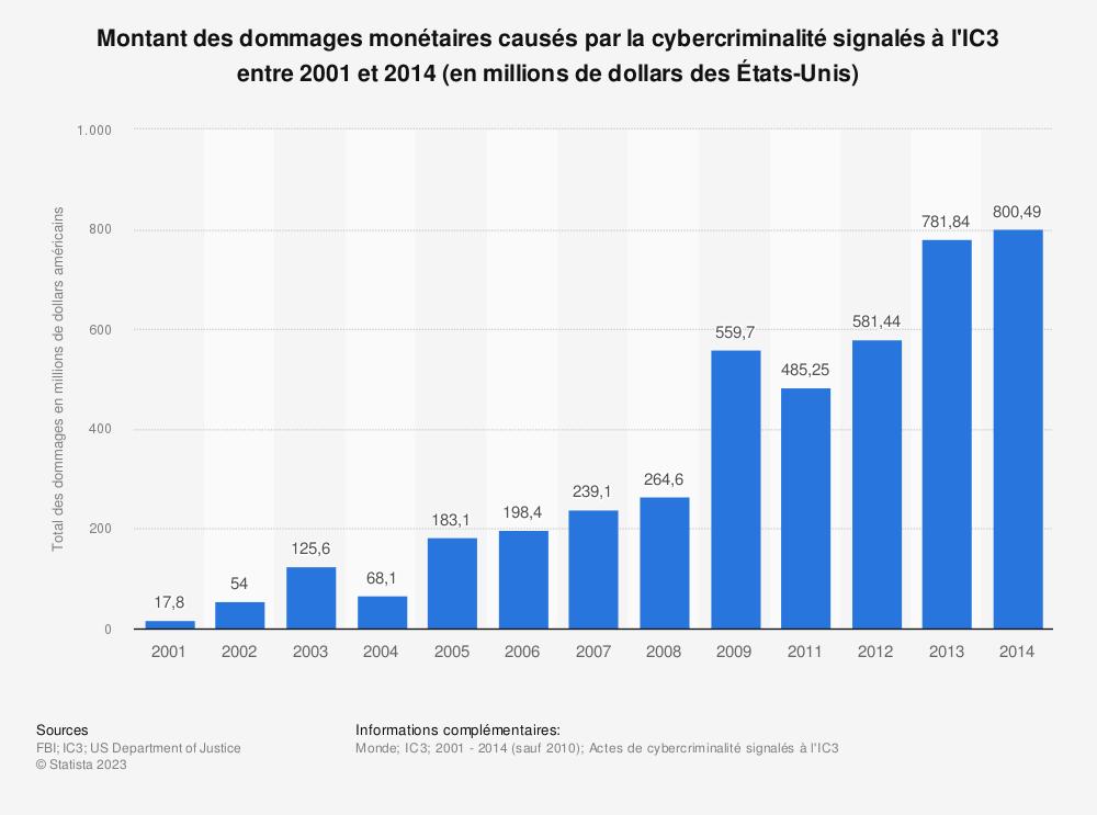 Statistique: Montant des dommages monétaires causés par la cybercriminalité signalés à l'IC3 entre2001 et2014 (en millions de dollars des États-Unis) | Statista