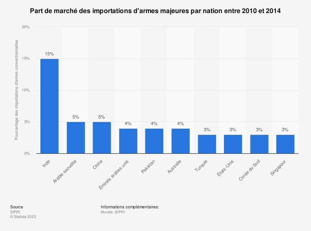 Statistique: Part de marché des importations d'armes majeures par nation entre2010 et2014 | Statista