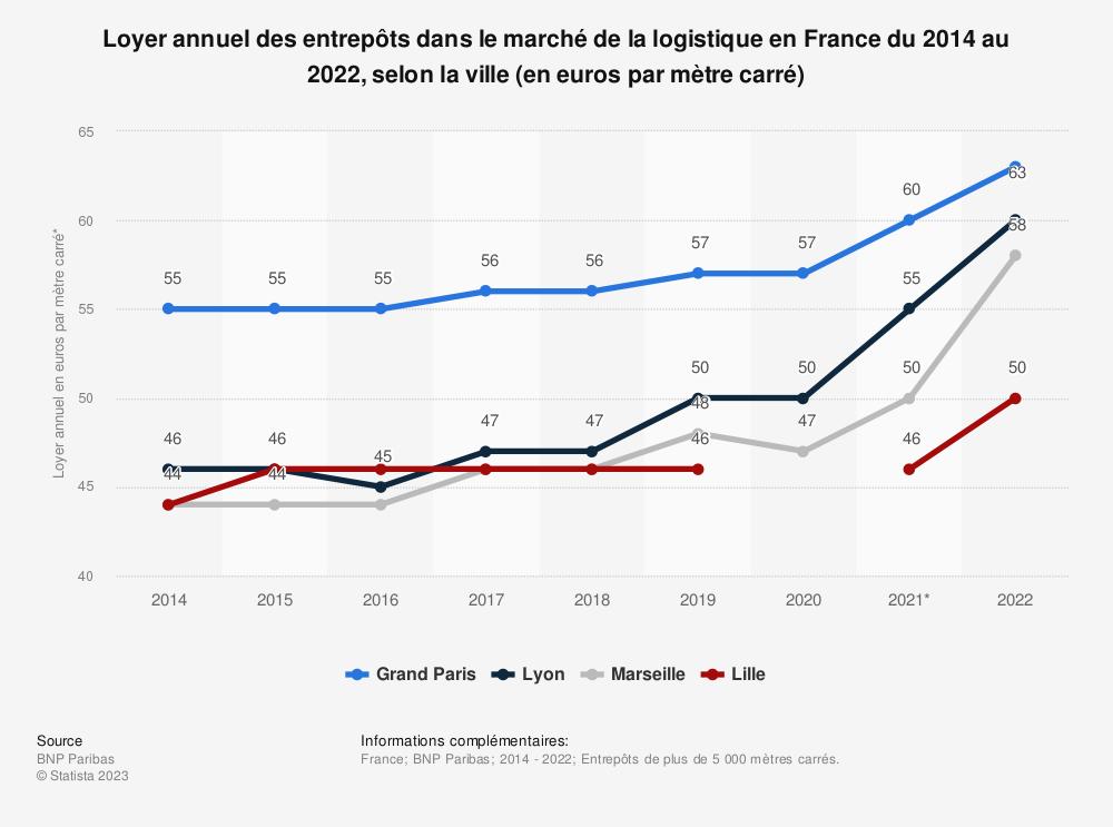 Statistique: Loyer annuel des entrepôts dans le marché de la logistique en France du 2e trimestre 2018 au 4e trimestre 2020, selon la ville (en euros par mètre carré) | Statista