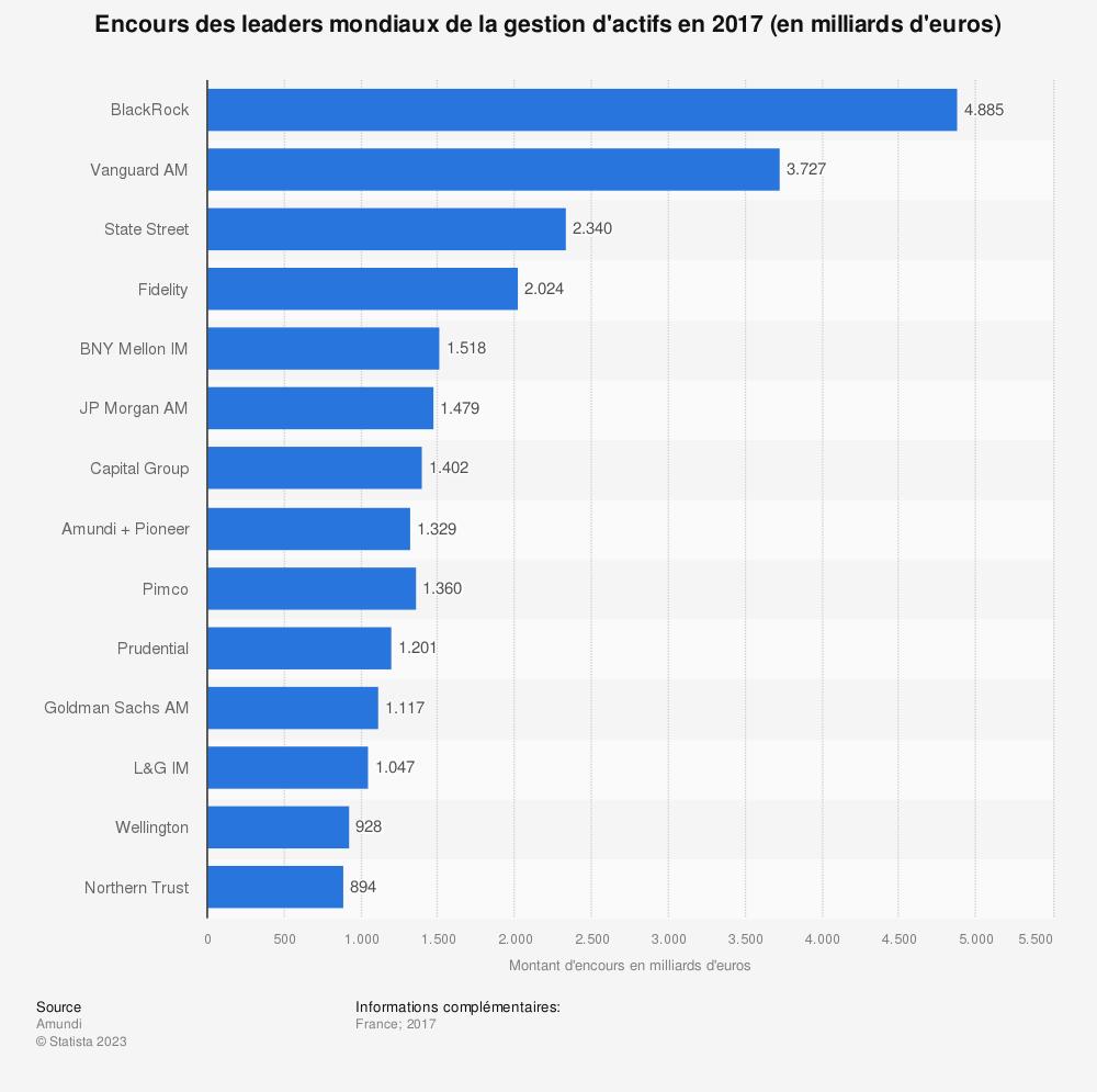 Statistique: Encours des leaders mondiaux de la gestion d'actifs en 2017 (en milliards d'euros) | Statista