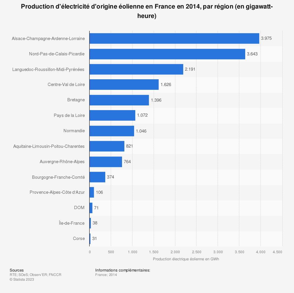 Statistique: Production d'électricité d'origine éolienne en France en 2014, par région (en gigawatt-heure) | Statista