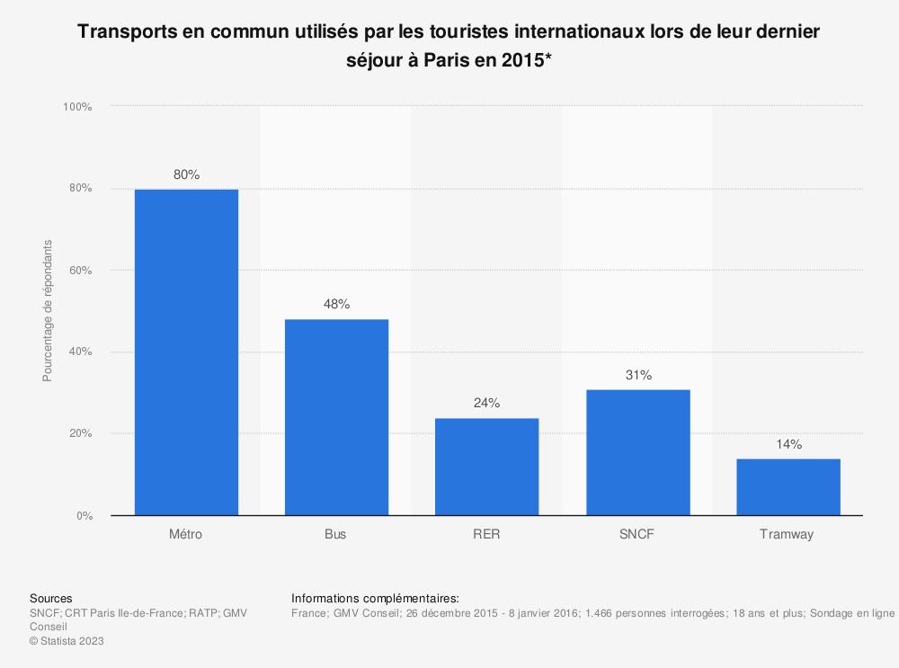 Statistique: Transports en commun utilisés par les touristes internationaux lors de leur dernier séjour à Paris en 2015* | Statista