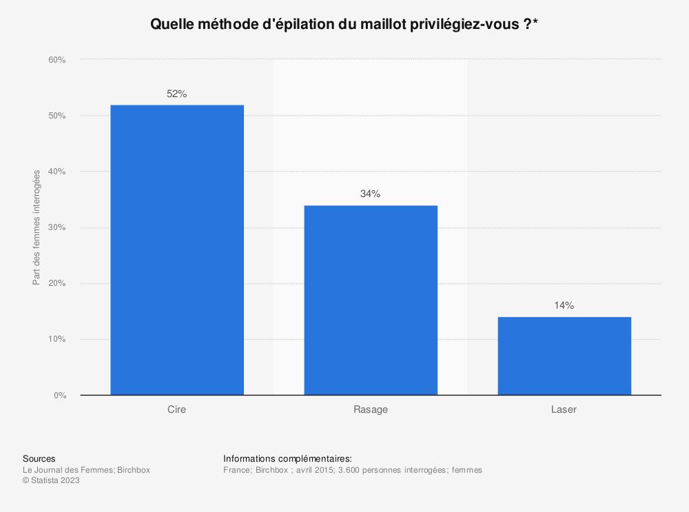 Statistique: Quelle méthode d'épilation du maillot privilégiez-vous ?* | Statista