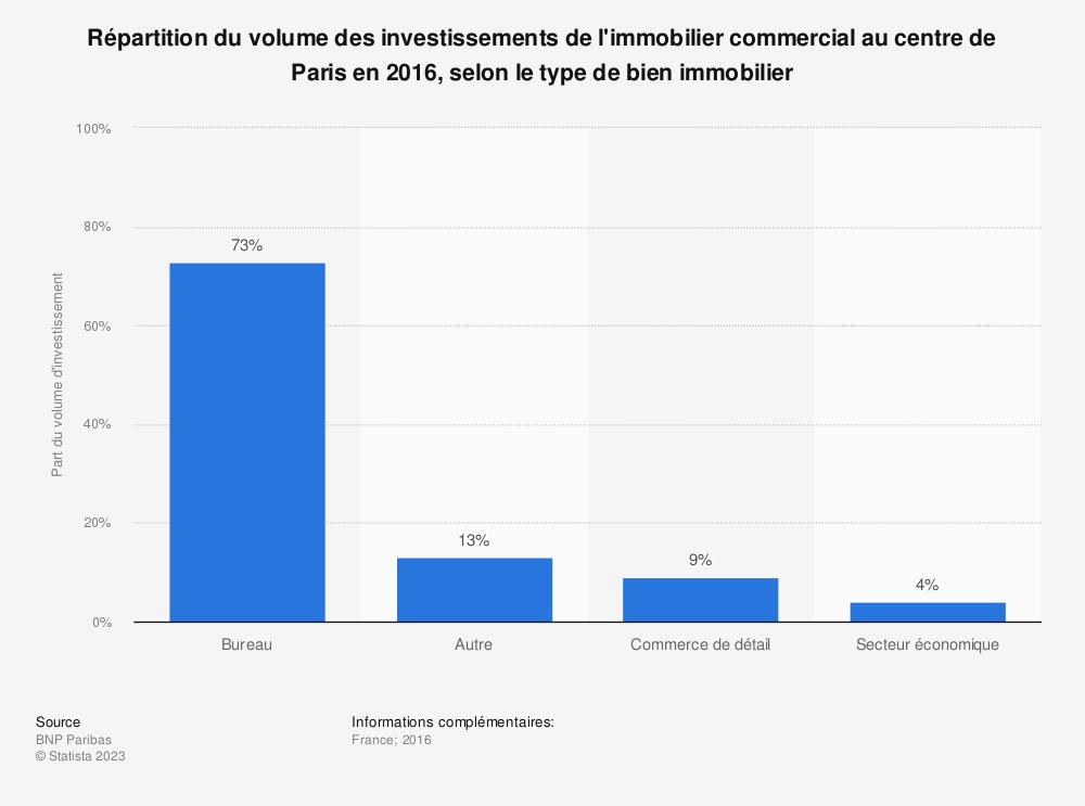 Statistique: Répartition du volume des investissements de l'immobilier commercial au centre de Paris en 2016, selon le type de bien immobilier | Statista