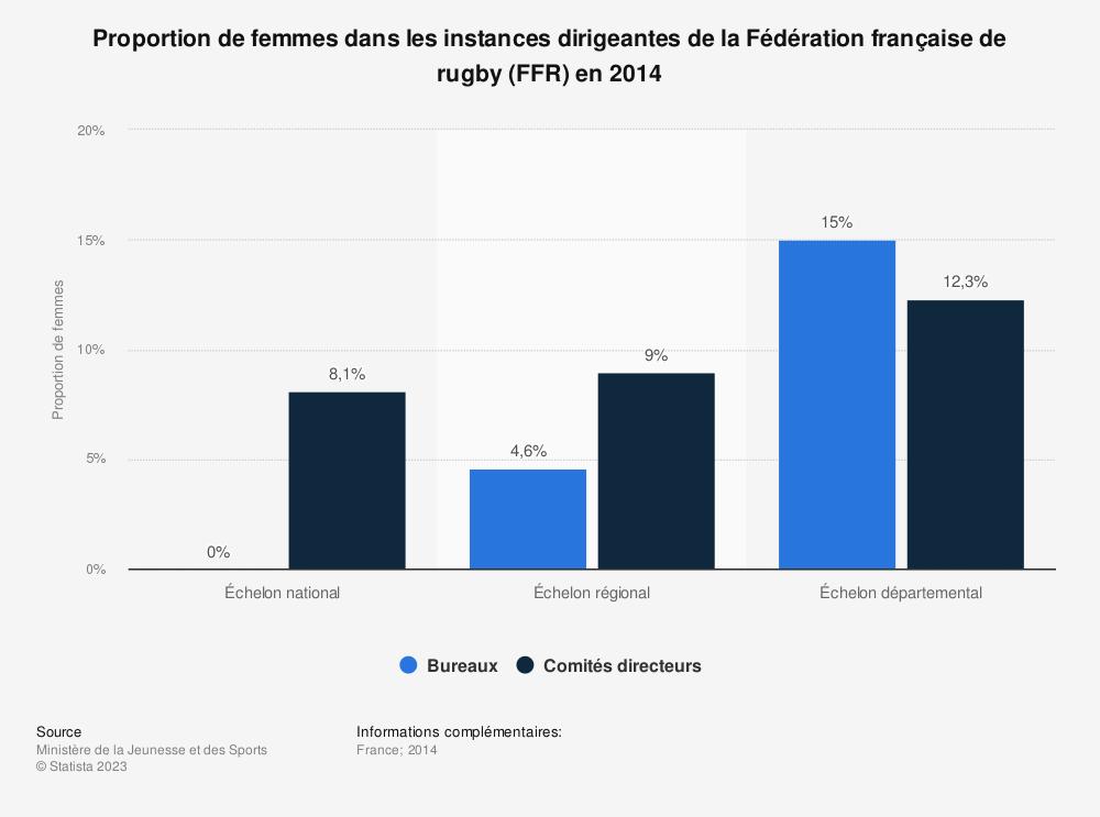 Statistique: Proportion de femmes dans les instances dirigeantes de la Fédération française de rugby (FFR) en 2014 | Statista