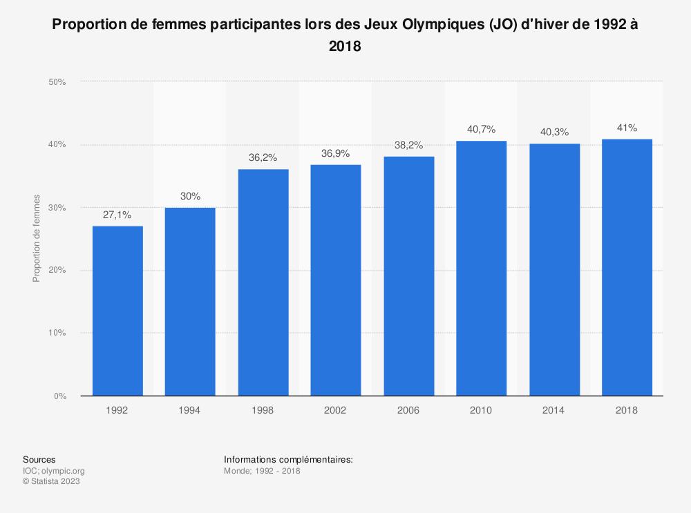 Statistique: Proportion de femmes participantes lors des Jeux Olympiques (JO) d'hiver de 1992 à 2018 | Statista