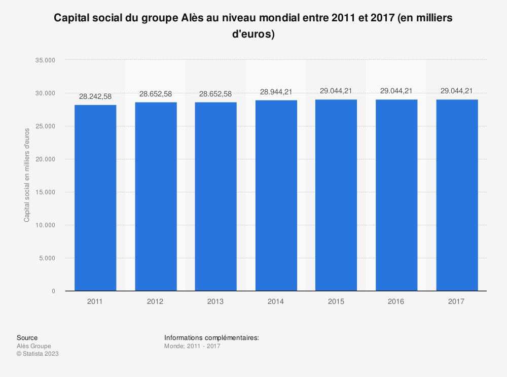 Statistique: Capital social du groupe Alès au niveau mondial entre 2011 et 2017 (en milliers d'euros) | Statista