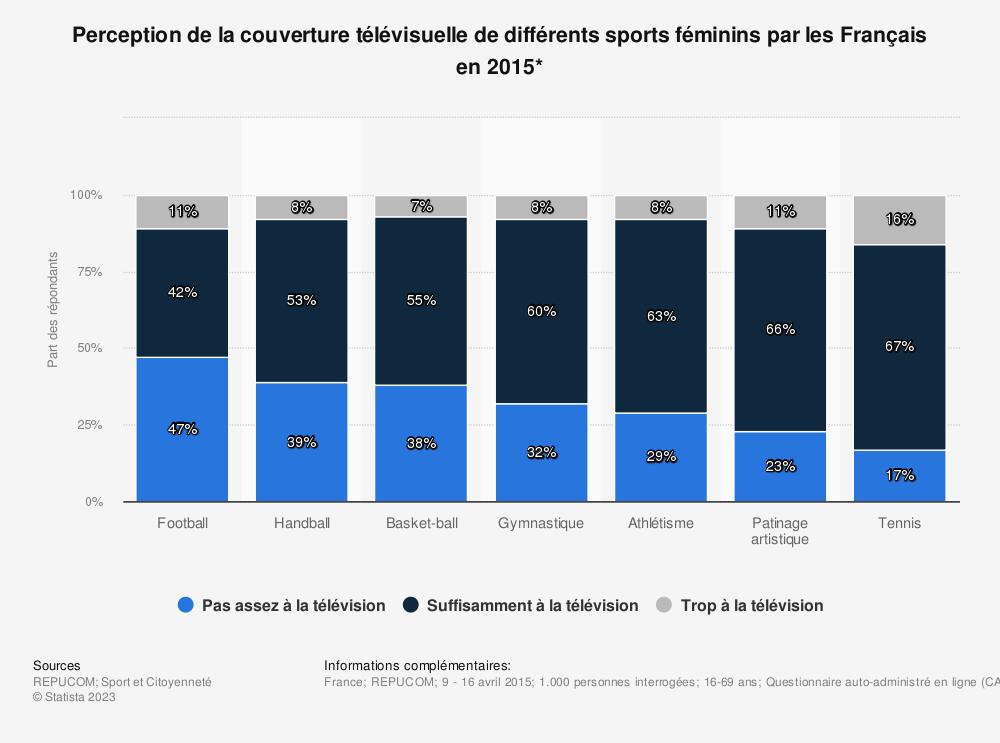 Statistique: Perception de la couverture télévisuelle de différents sports féminins par les Français en 2015* | Statista