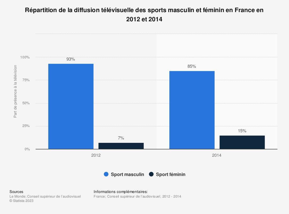 Statistique: Répartition de la diffusion télévisuelle des sports masculin et féminin en France en 2012 et 2014 | Statista