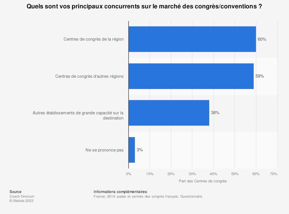 Statistique: Quels sont vos principaux concurrents sur le marché des congrès/conventions? | Statista