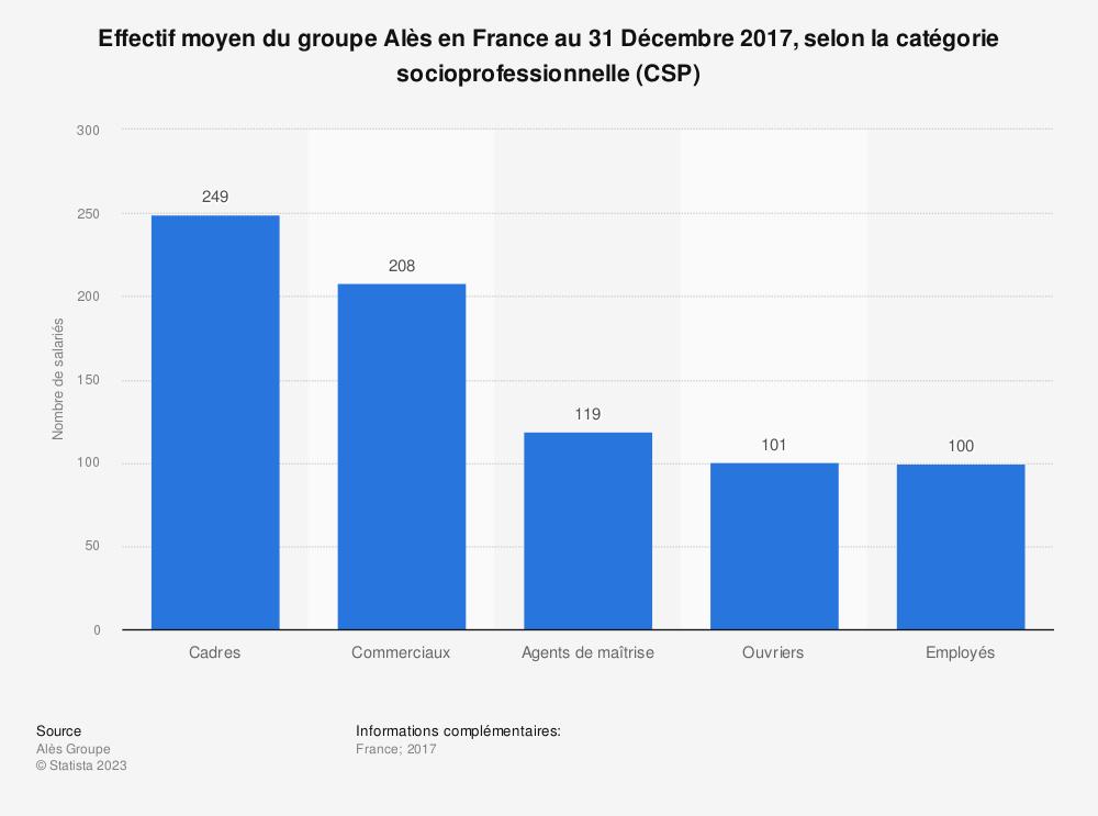 Statistique: Effectif moyen du groupe Alès en France au 31 Décembre 2017, selon la catégorie socioprofessionnelle (CSP) | Statista