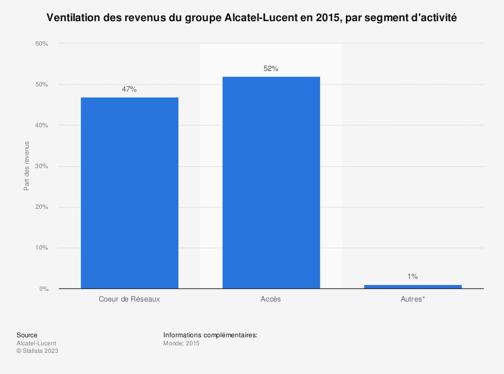 Statistique: Ventilation des revenus du groupe Alcatel-Lucent en 2015, par segment d'activité | Statista