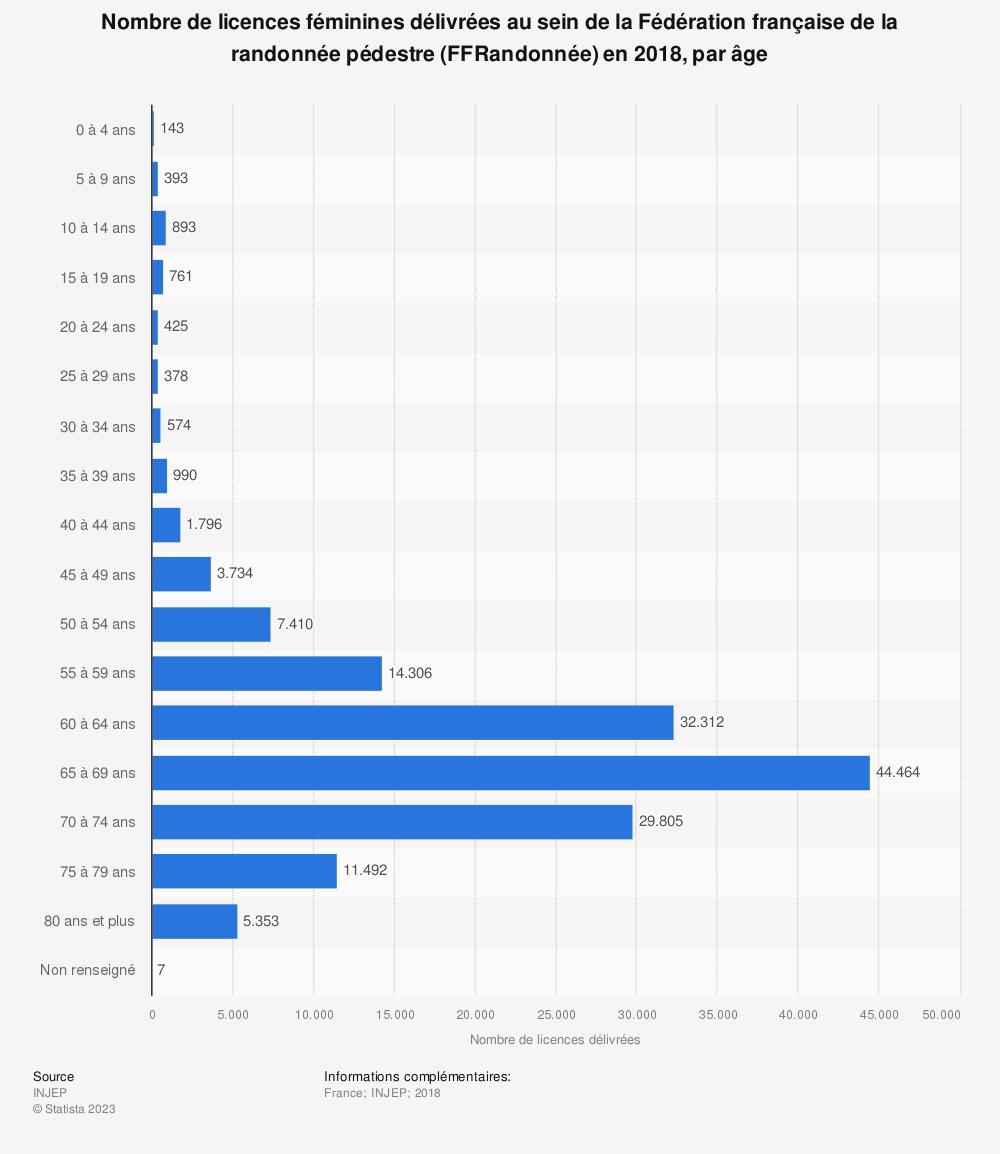 Statistique: Répartition par âge du nombre de licences féminines au sein de la Fédération française de la randonnée pédestre (FFRandonnée) en 2017 | Statista