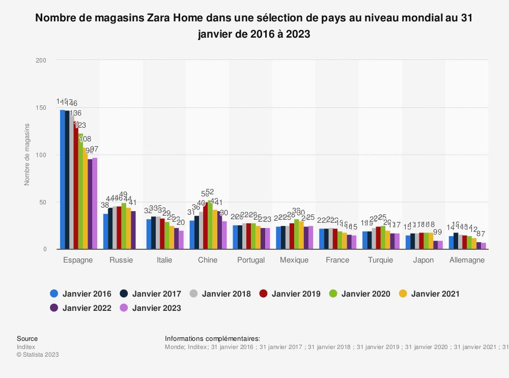 Statistique: Nombre de magasins Zara Home dans une sélection de pays au niveau mondial au 31 janvier de 2016 à 2019 | Statista