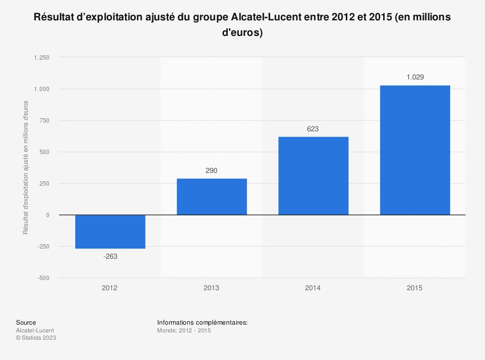 Statistique: Résultat d'exploitation ajusté du groupe Alcatel-Lucent entre 2012 et 2015 (en millions d'euros) | Statista