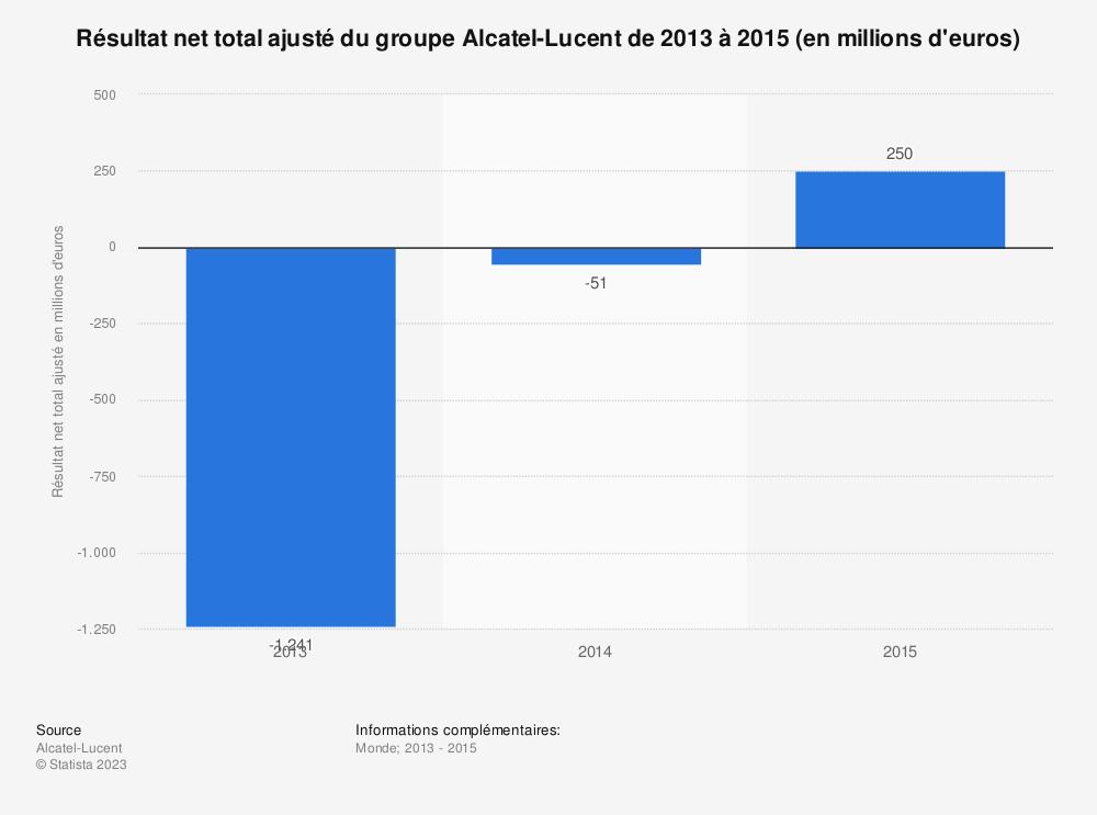 Statistique: Résultat net total ajusté du groupe Alcatel-Lucent de 2013 à 2015 (en millions d'euros) | Statista