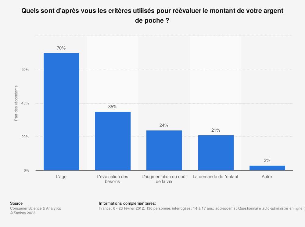 Statistique: Quels sont d'après vous les critères utliisés pour réévaluer le montant de votre argent de poche ? | Statista