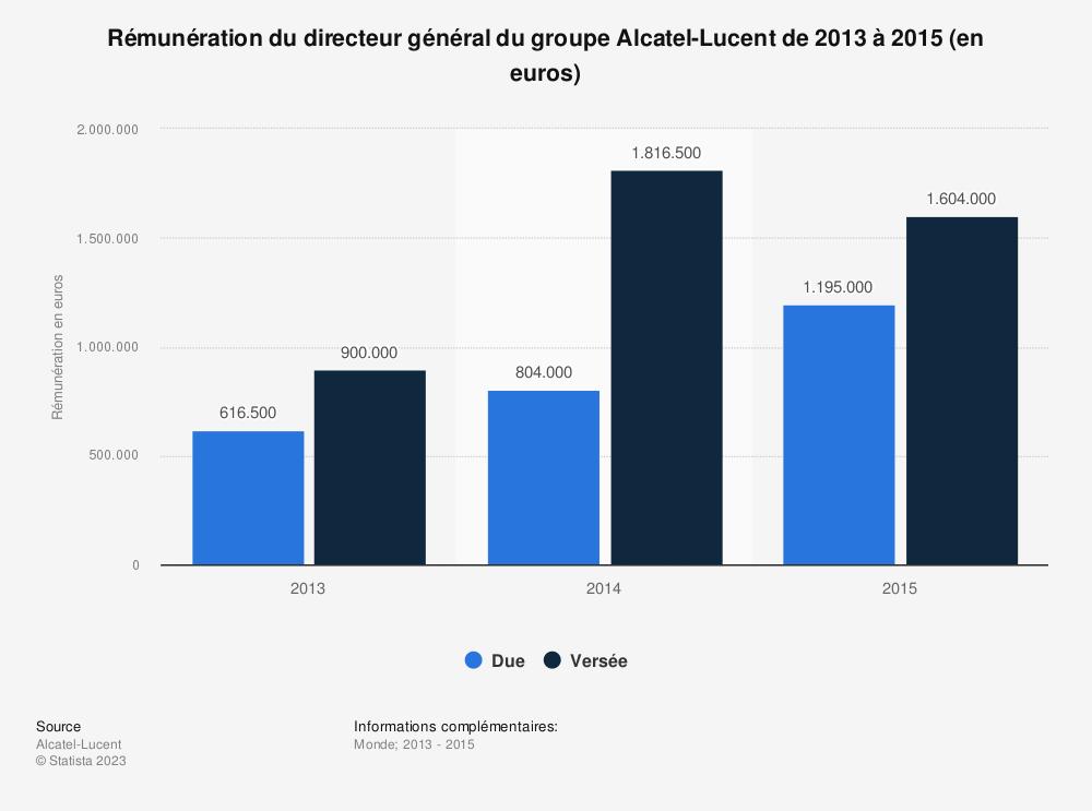 Statistique: Rémunération du directeur général du groupe Alcatel-Lucent de 2013 à 2015 (en euros) | Statista