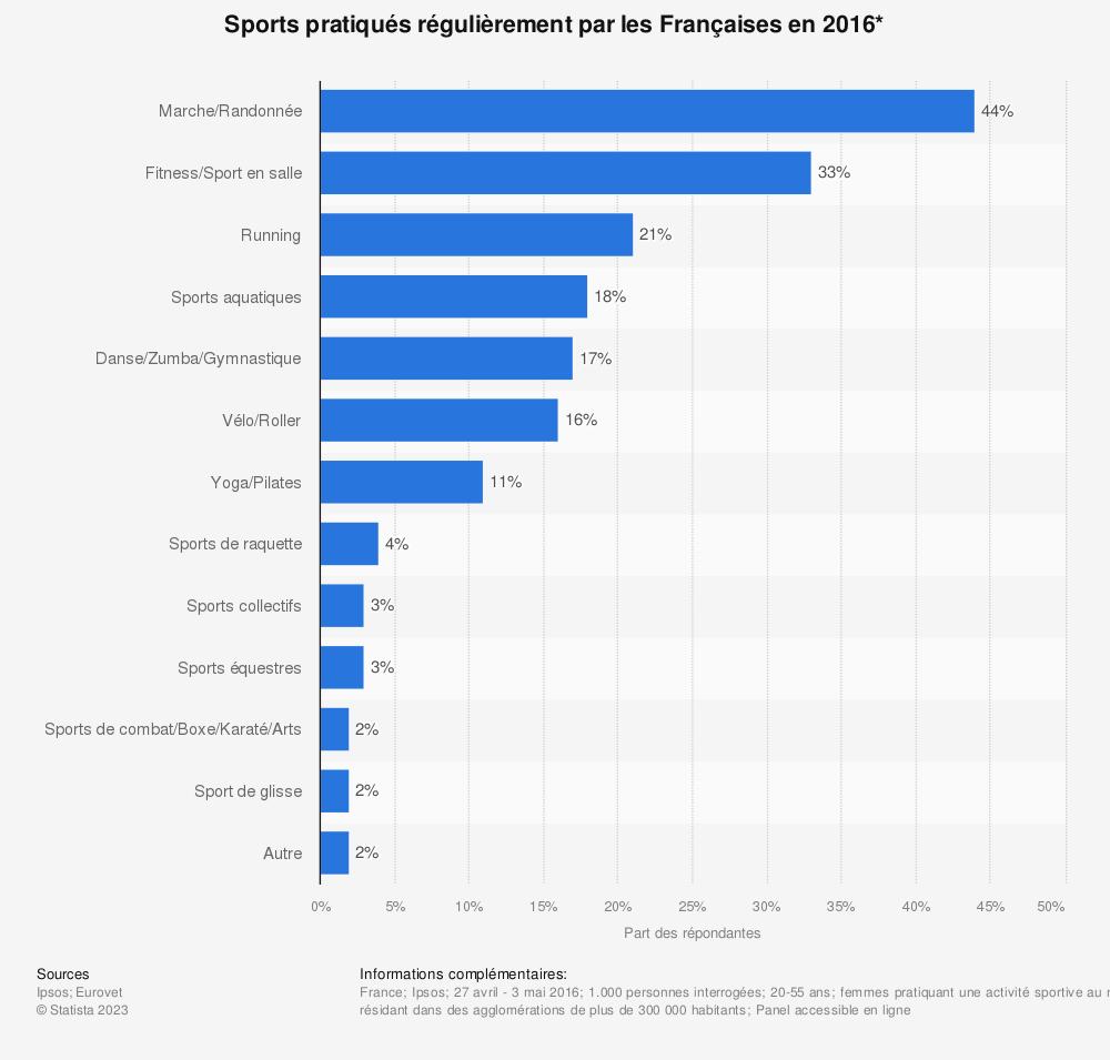 Statistique: Sports pratiqués régulièrement par les Françaises en 2016* | Statista