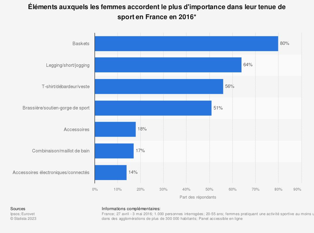 Statistique: Éléments auxquels les femmes accordent le plus d'importance dans leur tenue de sport en France en 2016* | Statista