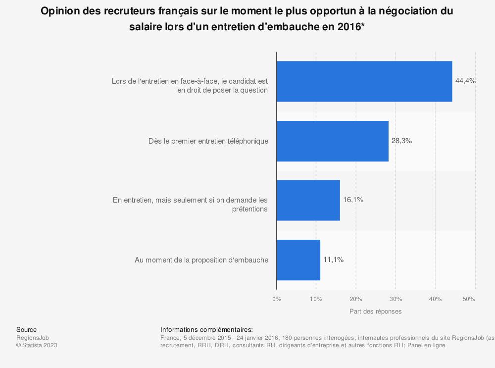 Statistique: Opinion des recruteurs français sur le moment le plus opportun à la négociation du salaire lors d'un entretien d'embauche en 2016* | Statista