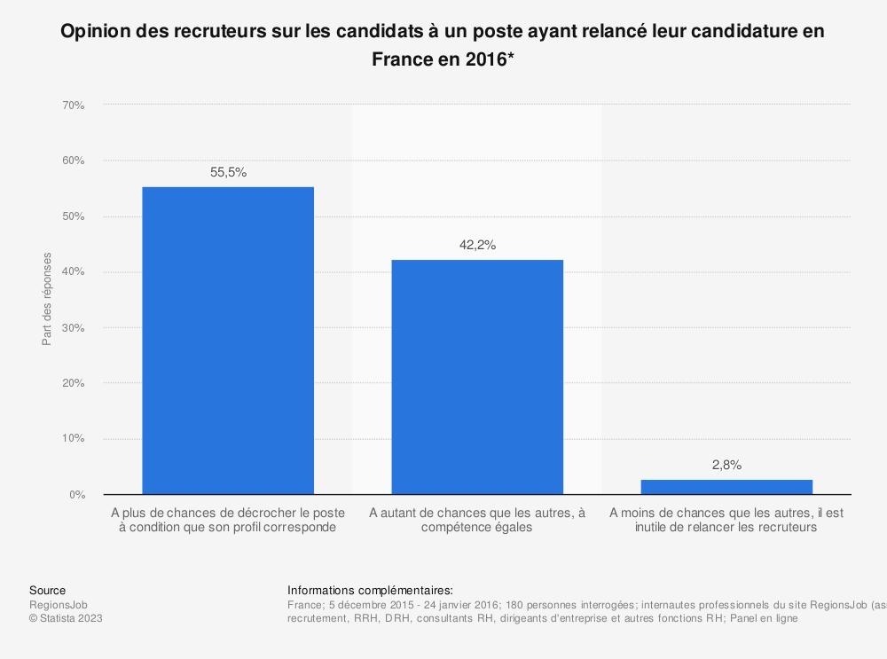 Statistique: Opinion des recruteurs sur les candidats à un poste ayant relancé leur candidature en France en 2016* | Statista