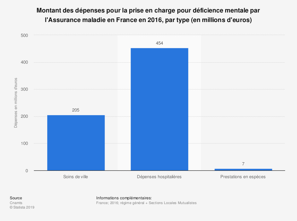 Statistique: Montant des dépenses pour la prise en charge pour déficience mentale par l'Assurance maladie en France en 2017, par type (en millions d'euros) | Statista