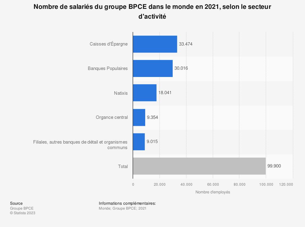 Statistique: Nombre de salariés du groupe BPCE dans le monde en 2019, selon le secteur d'activité | Statista