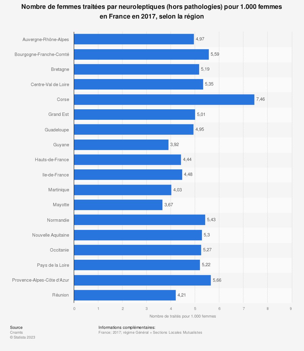 Statistique: Nombre de femmes traitées par neuroleptiques (hors pathologies) pour 1.000 femmes en France en 2017, selon la région | Statista