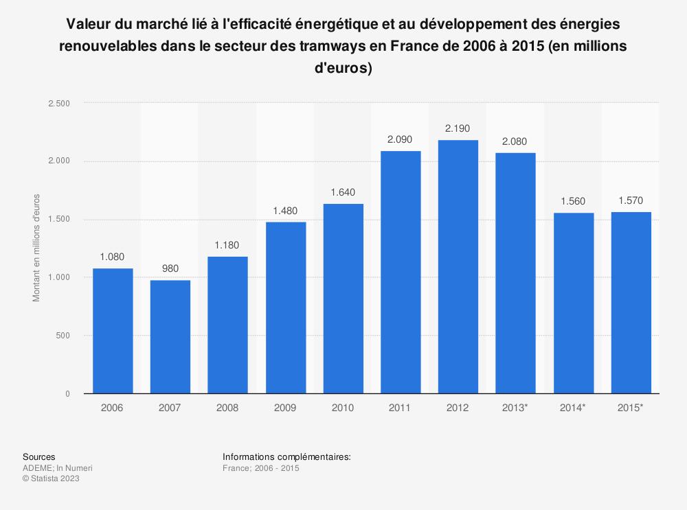 Statistique: Valeur du marché lié à l'efficacité énergétique et au développement des énergies renouvelables dans le secteur des tramways en France de 2006 à 2015 (en millions d'euros) | Statista