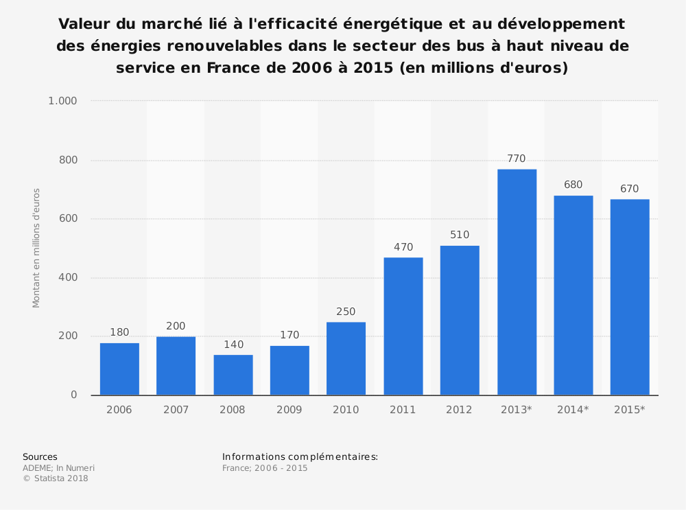 Statistique: Valeur du marché lié à l'efficacité énergétique et au développement des énergies renouvelables dans le secteur des bus à haut niveau de service en France de 2006 à 2015 (en millions d'euros) | Statista