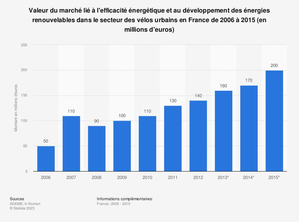Statistique: Valeur du marché lié à l'efficacité énergétique et au développement des énergies renouvelables dans le secteur des vélos urbains en France de 2006 à 2015 (en millions d'euros) | Statista