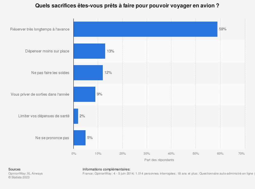 Statistique: Quels sacrifices êtes-vous prêts à faire pour pouvoir voyager en avion? | Statista