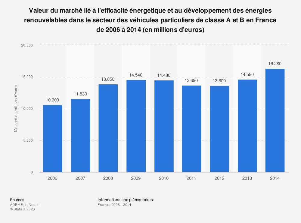 Statistique: Valeur du marché lié à l'efficacité énergétique et au développement des énergies renouvelables dans le secteur des véhicules particuliers de classe A et B en France de 2006 à 2014 (en millions d'euros) | Statista