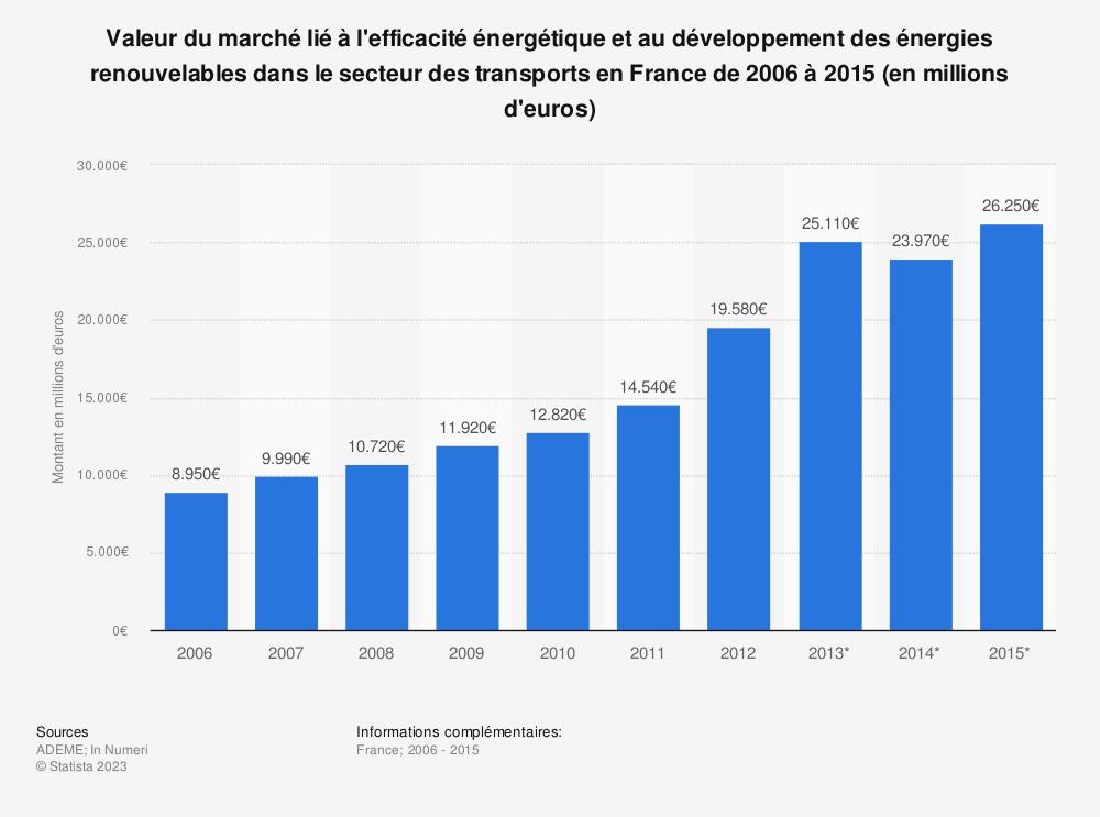 Statistique: Valeur du marché lié à l'efficacité énergétique et au développement des énergies renouvelables dans le secteur des transports en France de 2006 à 2015 (en millions d'euros) | Statista