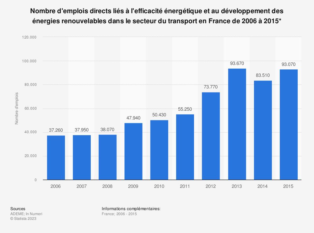 Statistique: Nombre d'emplois directs liés à l'efficacité énergétique et au développement des énergies renouvelables dans le secteur du transport en France de 2006 à 2015* | Statista