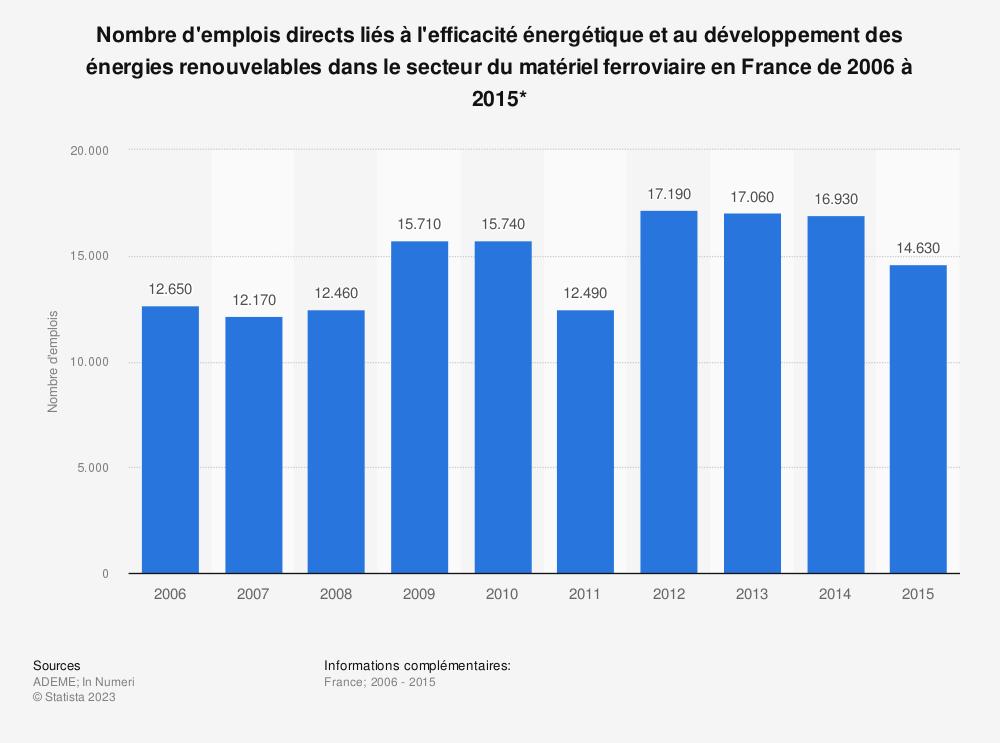 Statistique: Nombre d'emplois directs liés à l'efficacité énergétique et au développement des énergies renouvelables dans le secteur du matériel ferroviaire en France de 2006 à 2015* | Statista