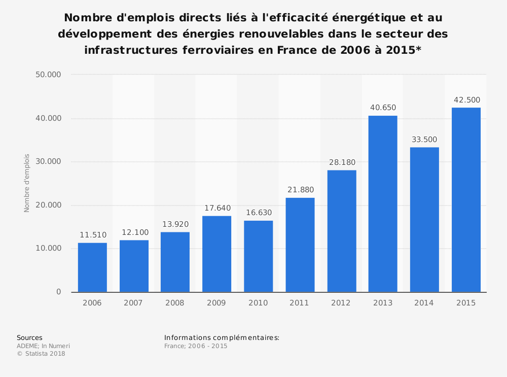 Statistique: Nombre d'emplois directs liés à l'efficacité énergétique et au développement des énergies renouvelables dans le secteur des infrastructures ferroviaires en France de 2006 à 2015* | Statista
